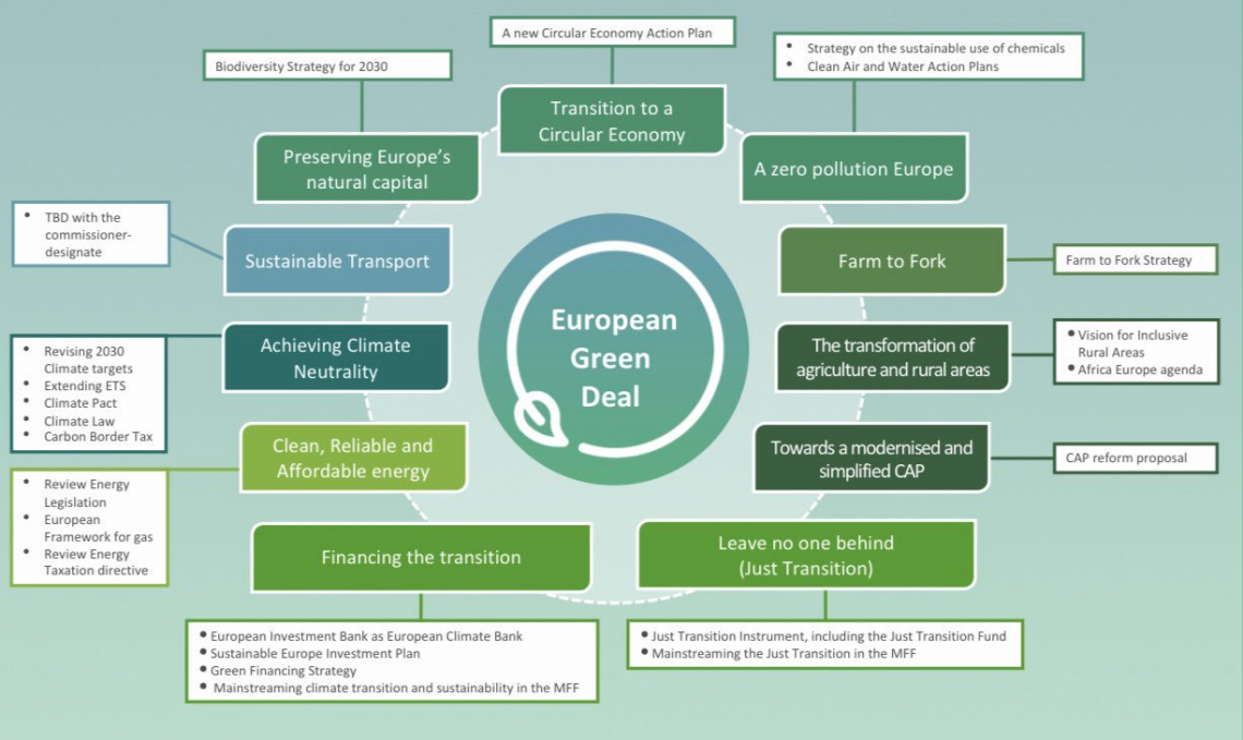 Dé Europese 'Green Deal'
